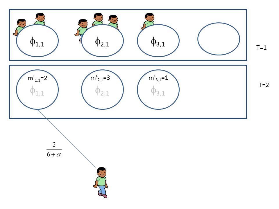 2,1 1,1 3,1 T=1 T=2 2,1 1,1 3,1 m 1,1 =2 m 2,1 =3m 3,1 =1
