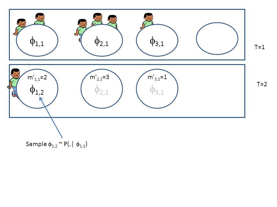 2,1 1,1 3,1 T=1 T=2 2,1 1,2 3,1 Sample 1,2 ~ P(.| 1,1 ) m 1,1 =2 m 2,1 =3m 3,1 =1