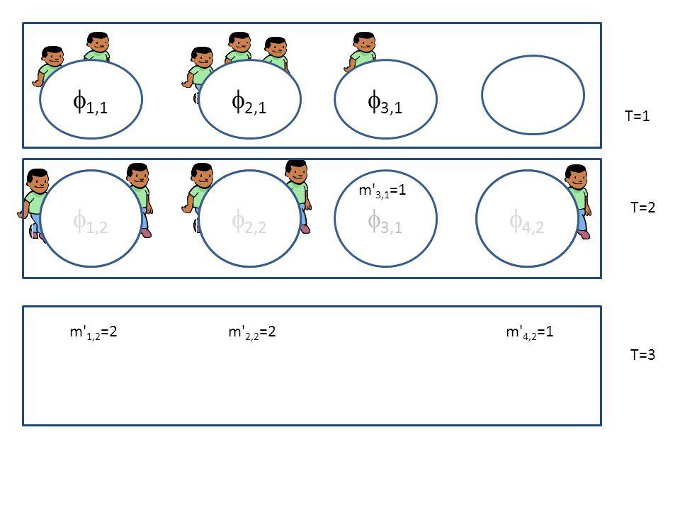 2,1 1,1 3,1 T=1 T=2 2,2 1,2 3,1 N 1,1 =2 N 2,1 =3m 3,1 =1 4,2 T=3 2,2 1,2 4,2 m 4,2 =1m 2,2 =2m 1,2 =2
