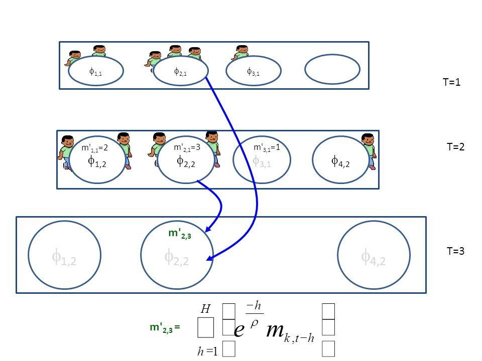 2,1 1,1 3,1 T=1 T=2 2,2 1,2 3,1 m 1,1 =2 m 2,1 =3m 3,1 =1 4,2 T=3 2,2 1,2 4,2 H h htk h me 1, m 2,3 m 2,3 =