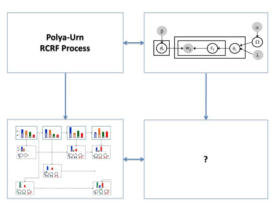 Polya-Urn RCRF Process Polya-Urn RCRF Process