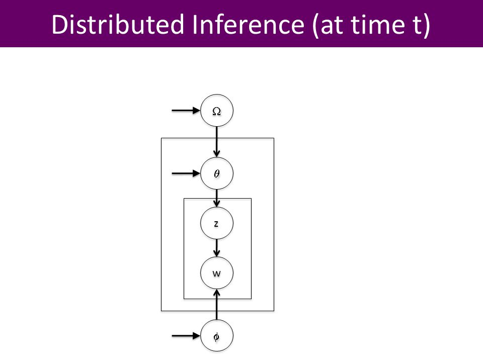 Distributed Inference (at time t) z z w w