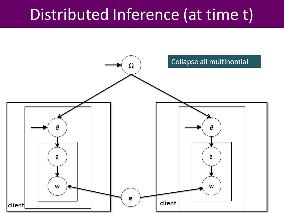 client Distributed Inference (at time t) z z w w z z w w Collapse all multinomial