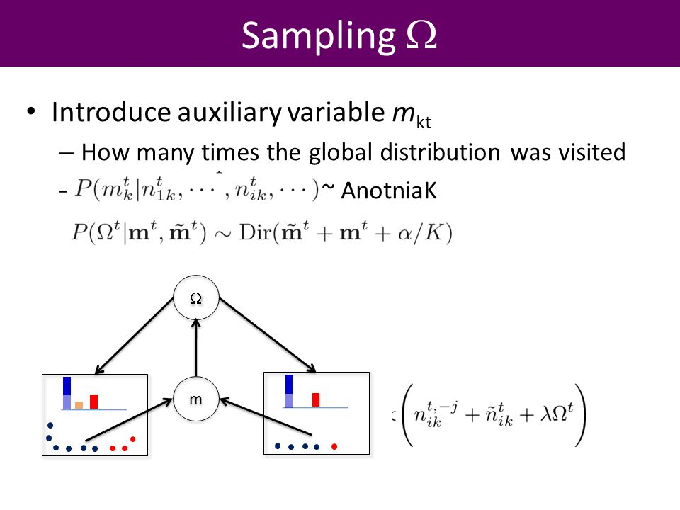 Sampling Introduce auxiliary variable m kt – How many times the global distribution was visited – ~ AnotniaK m m