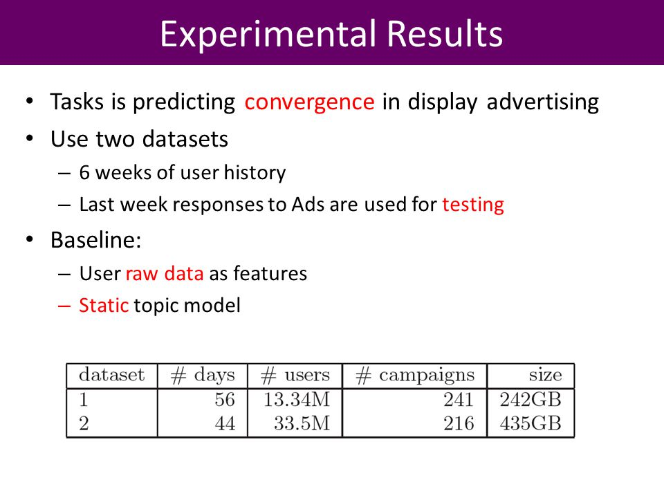 Tasks is predicting convergence in display advertising Use two datasets – 6 weeks of user history – Last week responses to Ads are used for testing Baseline: – User raw data as features – Static topic model Experimental Results