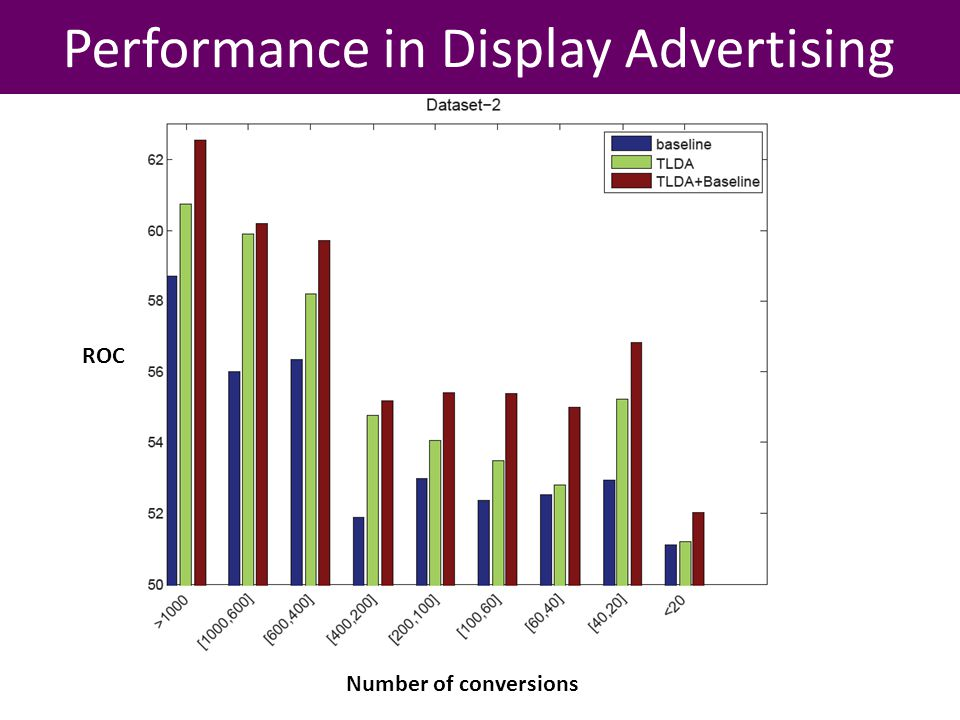 Performance in Display Advertising ROC Number of conversions