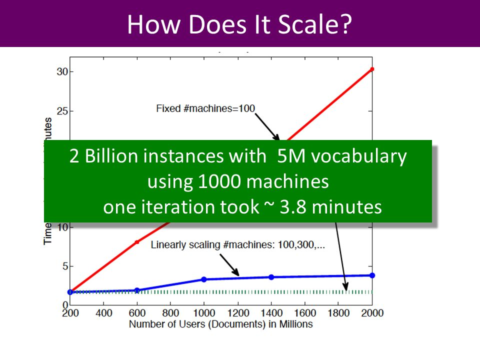 How Does It Scale.