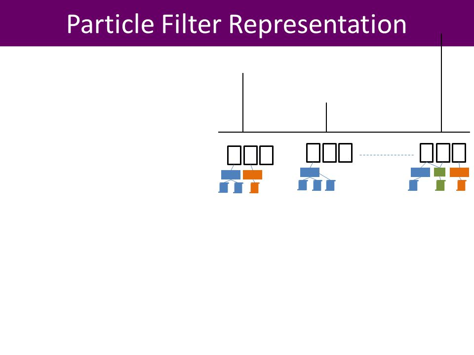 Particle Filter Representation