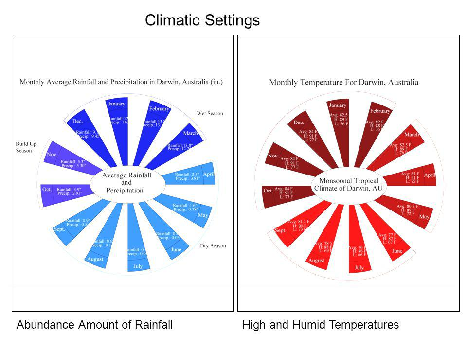 About Darwin, Australia Climatic Settings Abundance Amount of RainfallHigh and Humid Temperatures