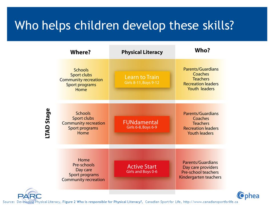 Who helps children develop these skills? Source: Developing Physical Literacy, Figure 2 Who is responsible for Physical Literacy?, Canadian Sport for