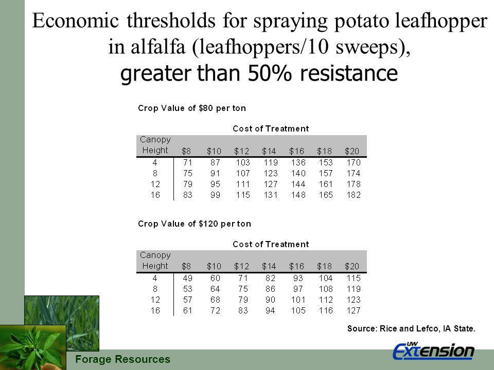 Forage Resources Economic thresholds for spraying potato leafhopper in alfalfa (leafhoppers/10 sweeps), greater than 50% resistance Source: Rice and L