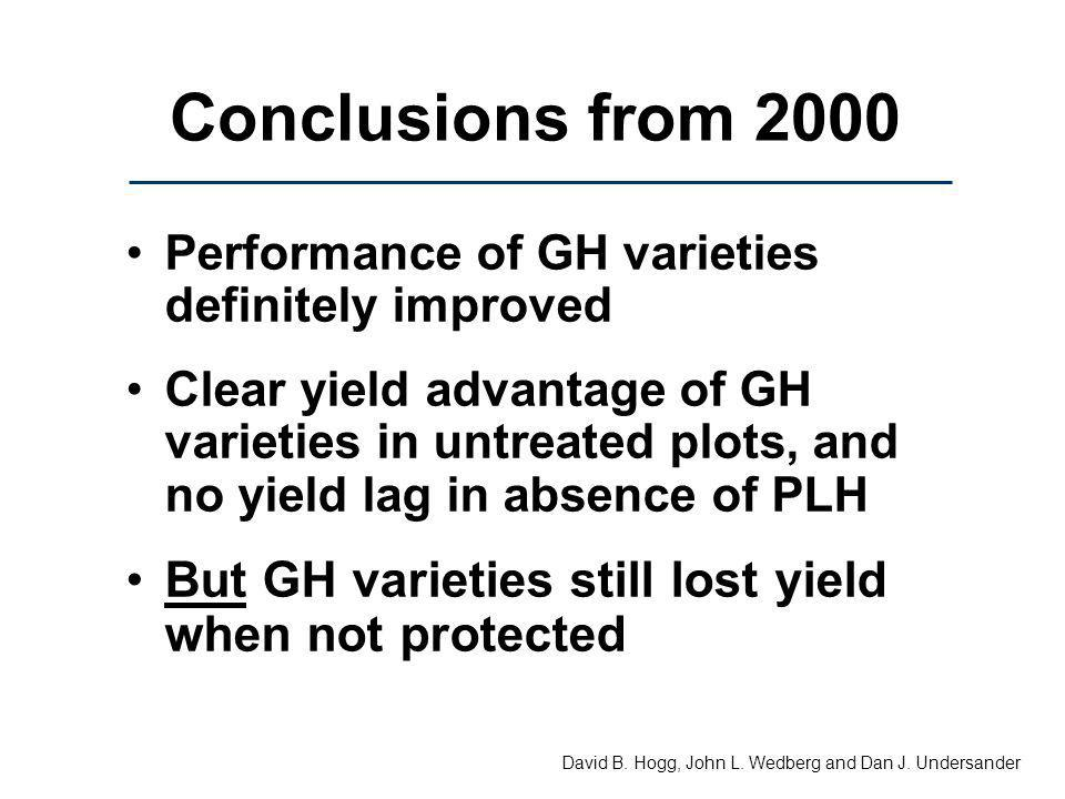 Conclusions from 2000 Performance of GH varieties definitely improved Clear yield advantage of GH varieties in untreated plots, and no yield lag in ab