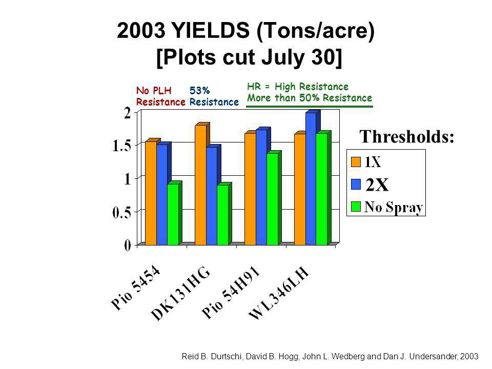 2003 YIELDS (Tons/acre) [Plots cut July 30] Thresholds: 2X Reid B.