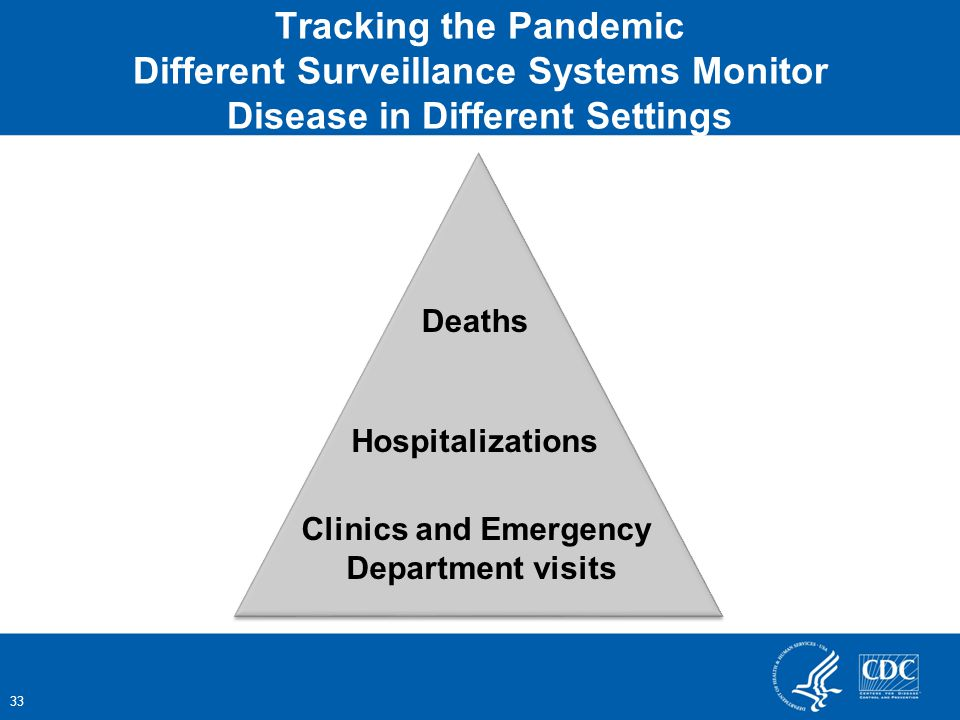 Clinics and Emergency Department visits Hospitalizations Deaths Tracking the Pandemic Different Surveillance Systems Monitor Disease in Different Settings 33