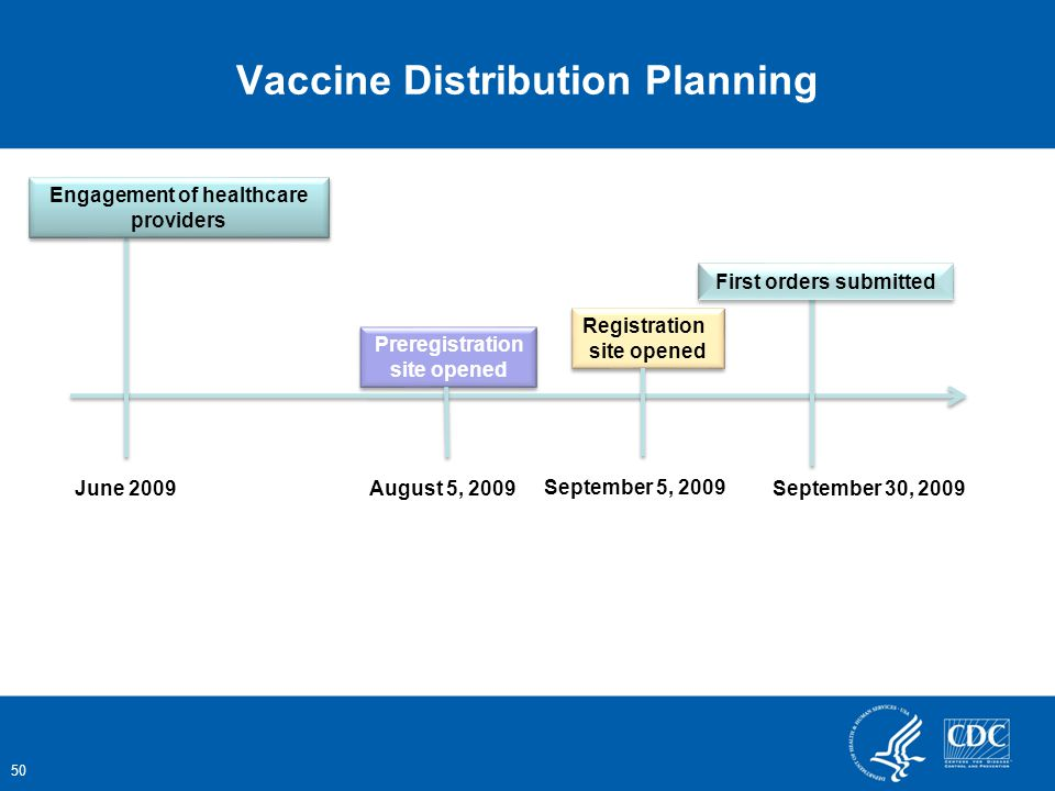 Vaccine Distribution Planning June 2009 Engagement of healthcare providers Preregistration site opened Preregistration site opened August 5, 2009 50 Registration site opened Registration site opened September 5, 2009 First orders submitted September 30, 2009