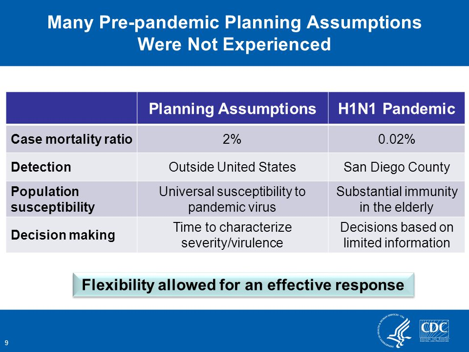 9 Planning AssumptionsH1N1 Pandemic Case mortality ratio2%0.02% DetectionOutside United StatesSan Diego County Population susceptibility Universal susceptibility to pandemic virus Substantial immunity in the elderly Decision making Time to characterize severity/virulence Decisions based on limited information Many Pre-pandemic Planning Assumptions Were Not Experienced Flexibility allowed for an effective response