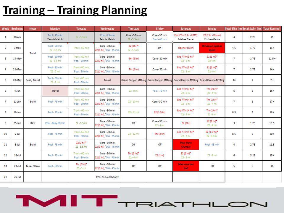 Training – Training Planning