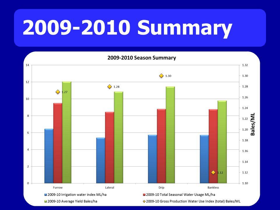 2009-2010 Summary