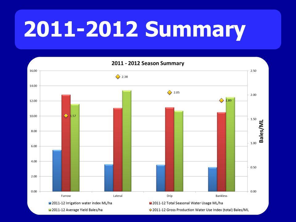 2011-2012 Summary