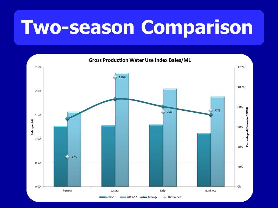 Two-season Comparison
