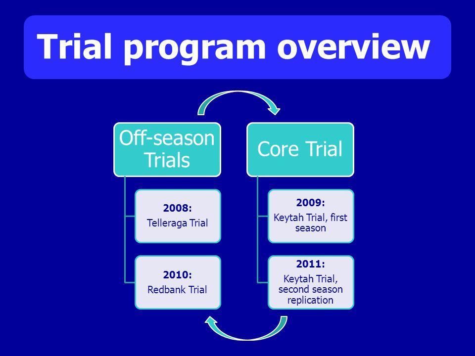 Trial program overview Off-season Trials 2008: Telleraga Trial 2010: Redbank Trial Core Trial 2009: Keytah Trial, first season 2011: Keytah Trial, second season replication