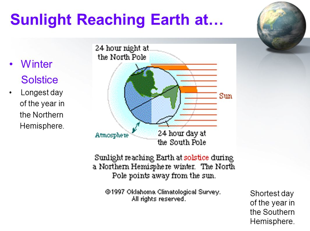 Sunlight Reaching Earth at… Winter Solstice Longest day of the year in the Northern Hemisphere. Shortest day of the year in the Southern Hemisphere.