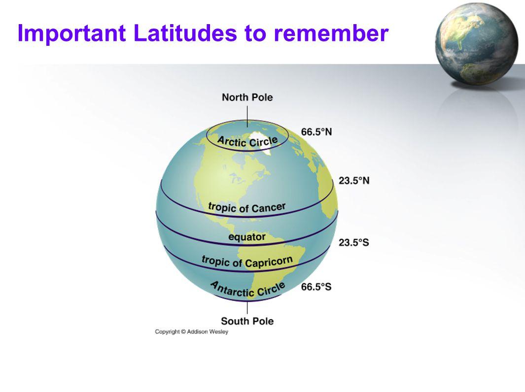 Important Latitudes to remember