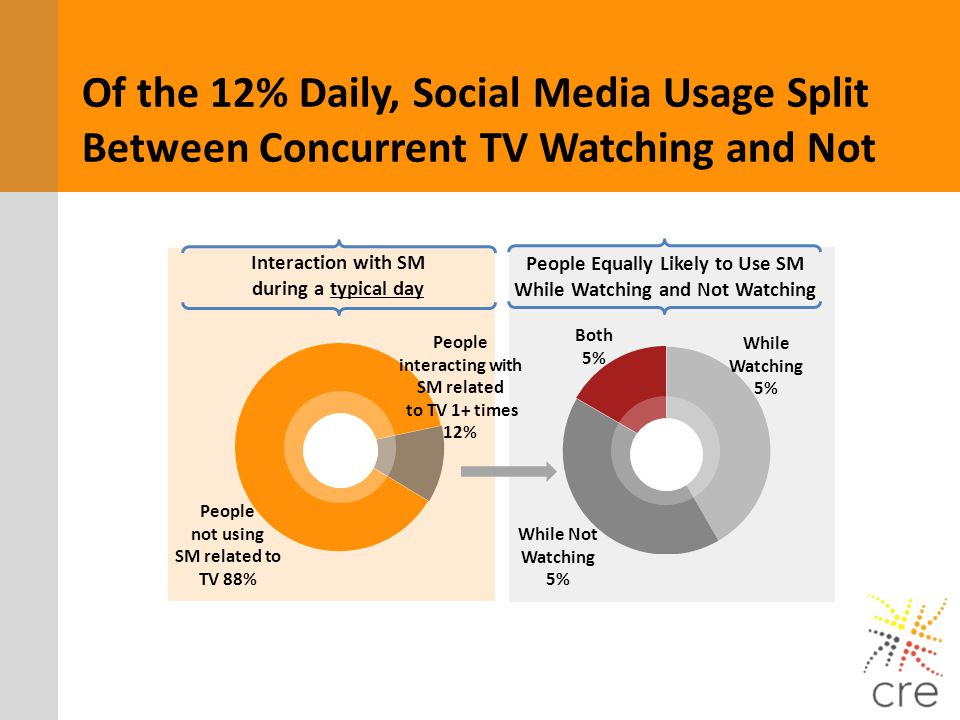 Of the 12% Daily, Social Media Usage Split Between Concurrent TV Watching and Not Interaction with SM during a typical day People Equally Likely to Us