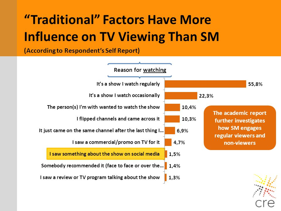 Traditional Factors Have More Influence on TV Viewing Than SM (According to Respondents Self Report) The academic report further investigates how SM e