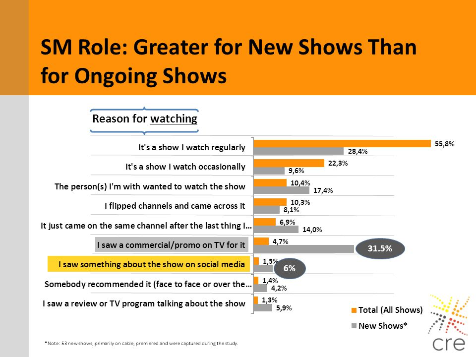 *Note: 53 new shows, primarily on cable, premiered and were captured during the study. Reason for watching 31.5% 6% SM Role: Greater for New Shows Tha