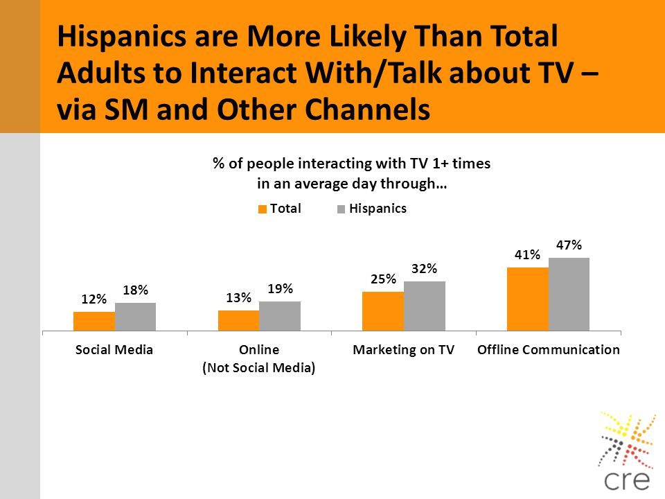 % of people interacting with TV 1+ times in an average day through… Hispanics are More Likely Than Total Adults to Interact With/Talk about TV – via S