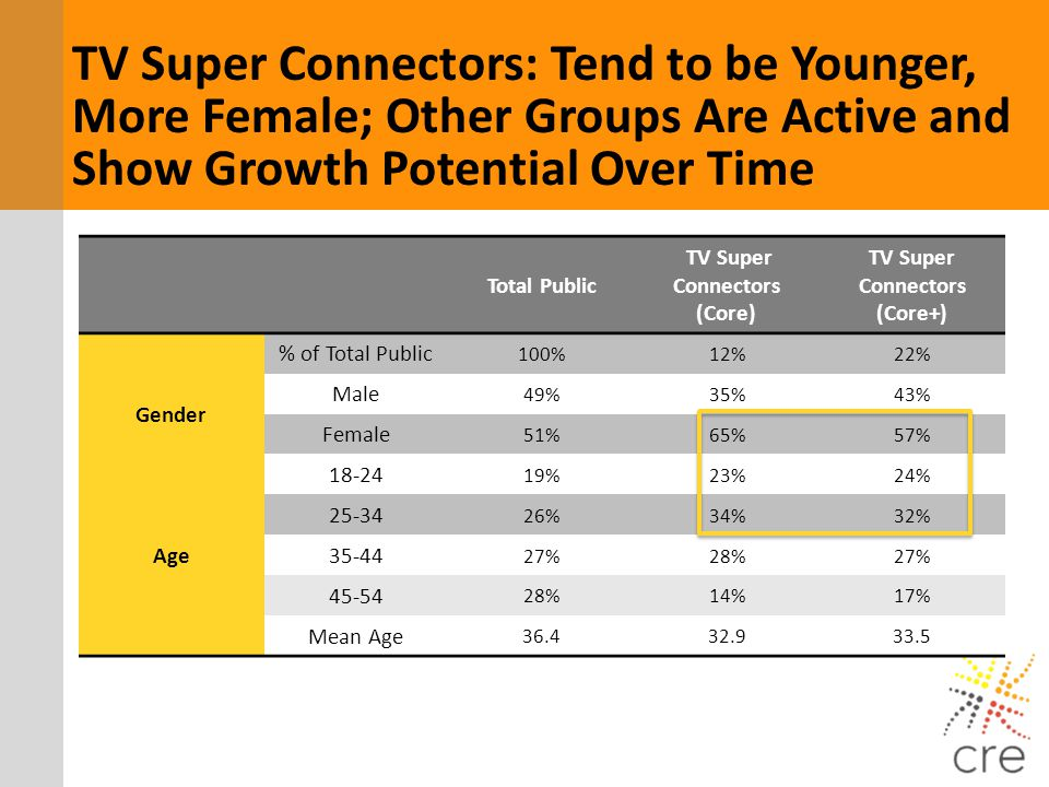 TV Super Connectors: Tend to be Younger, More Female; Other Groups Are Active and Show Growth Potential Over Time Total Public TV Super Connectors (Co