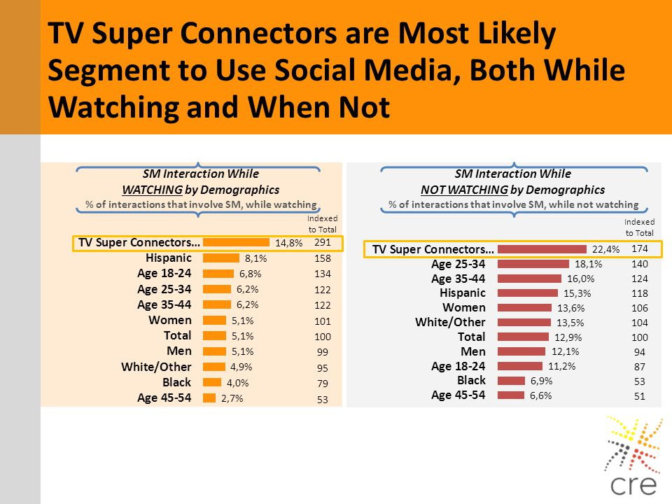 SM Interaction While WATCHING by Demographics % of interactions that involve SM, while watching SM Interaction While NOT WATCHING by Demographics % of