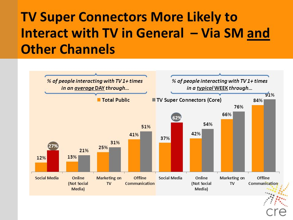 % of people interacting with TV 1+ times in a typical WEEK through… TV Super Connectors More Likely to Interact with TV in General – Via SM and Other