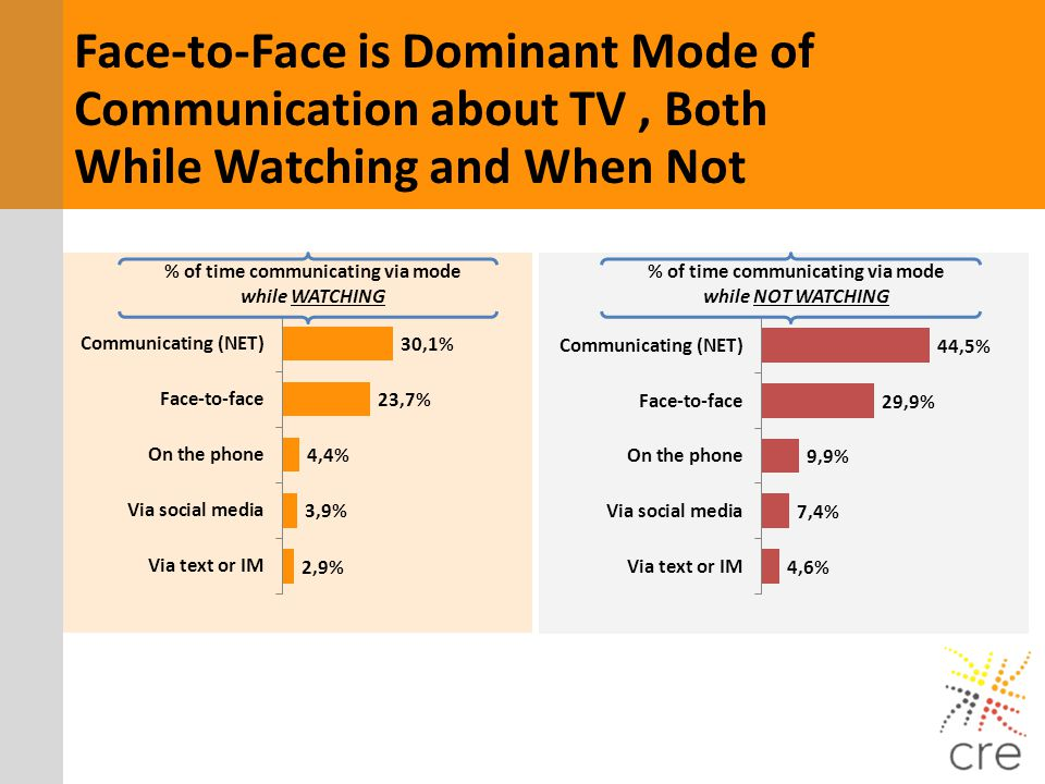 Face-to-Face is Dominant Mode of Communication about TV, Both While Watching and When Not % of time communicating via mode while WATCHING % of time co