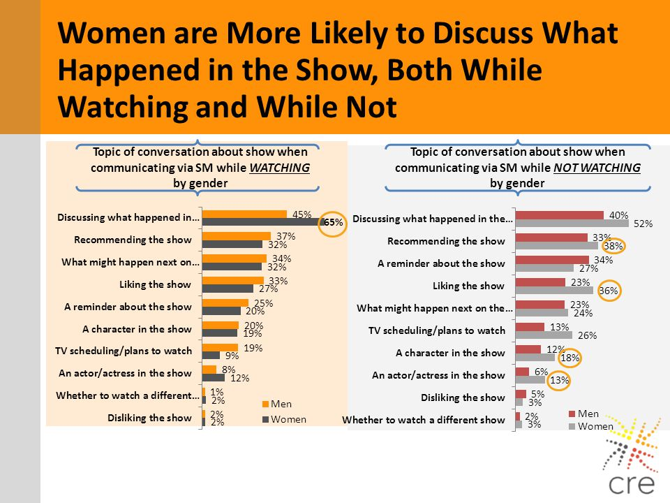 Women are More Likely to Discuss What Happened in the Show, Both While Watching and While Not Topic of conversation about show when communicating via