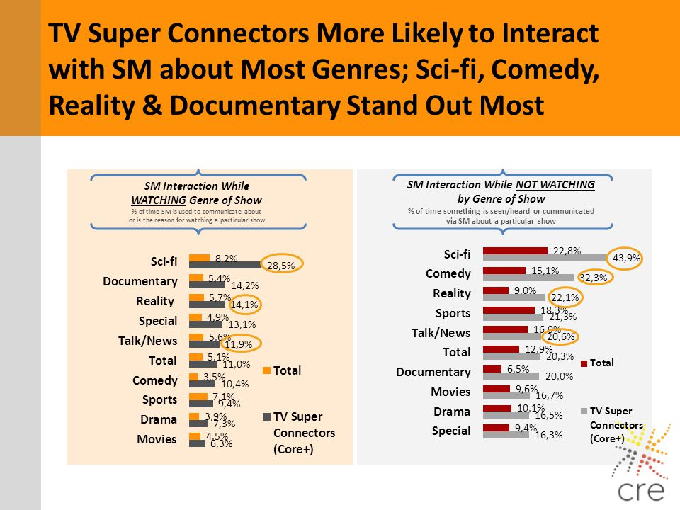 SM Interaction While NOT WATCHING by Genre of Show % of time something is seen/heard or communicated via SM about a particular show SM Interaction Whi