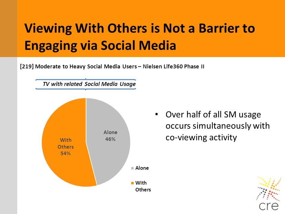 Viewing With Others is Not a Barrier to Engaging via Social Media TV with related Social Media Usage Over half of all SM usage occurs simultaneously w
