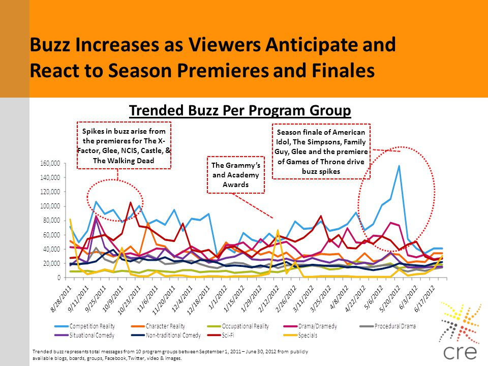Trended Buzz Per Program Group Trended buzz represents total messages from 10 program groups between September 1, 2011 – June 30, 2012 from publicly a