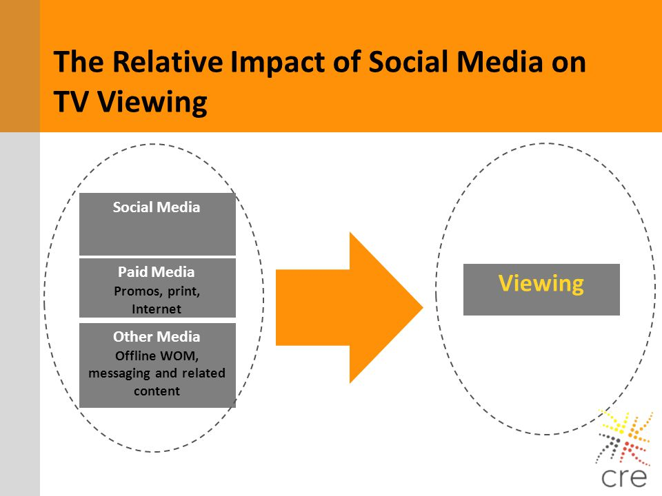 Social Media Viewing Paid Media Promos, print, Internet Other Media Offline WOM, messaging and related content The Relative Impact of Social Media on