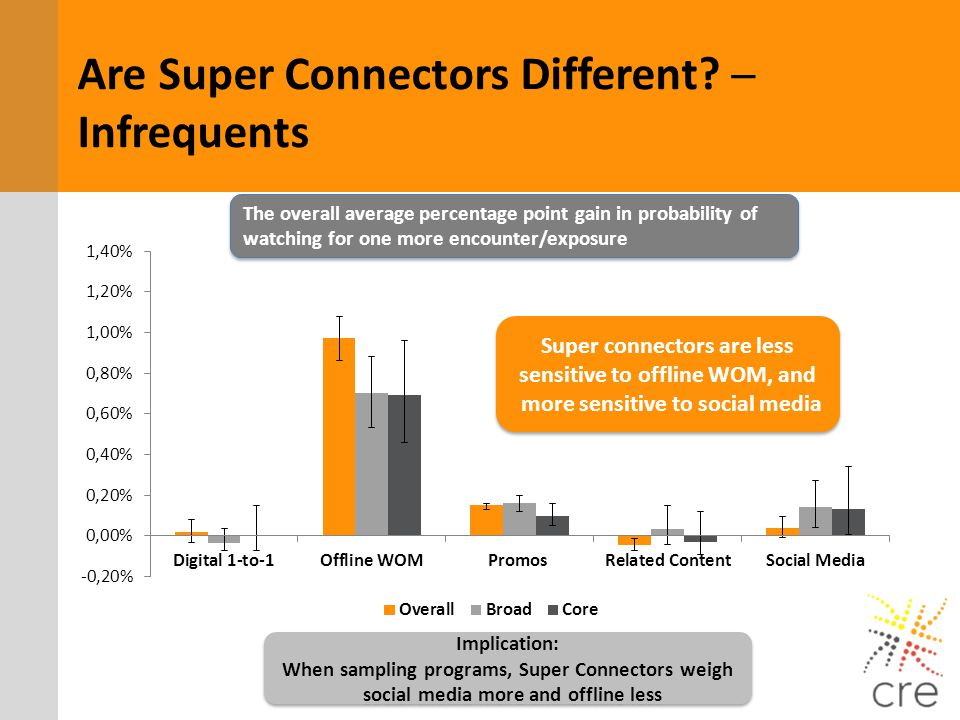 Are Super Connectors Different? Infrequents The overall average percentage point gain in probability of watching for one more encounter/exposure Super