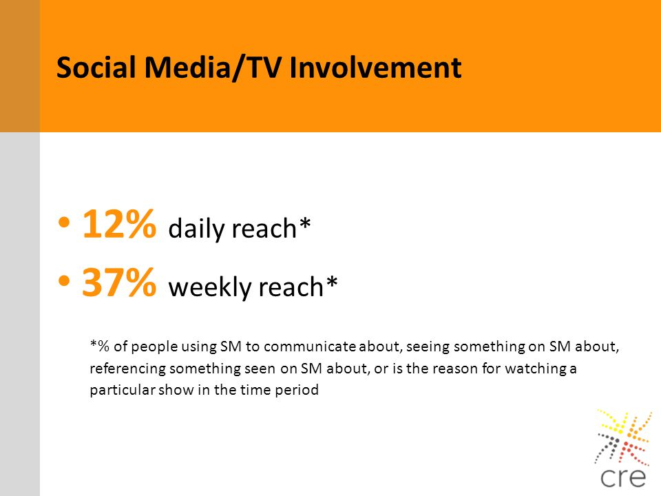 Social Media/TV Involvement 12% daily reach* 37% weekly reach* *% of people using SM to communicate about, seeing something on SM about, referencing s