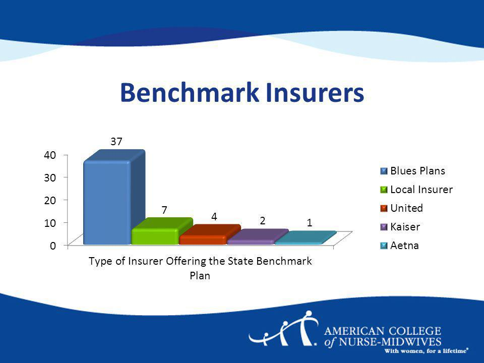 Benchmark Insurers