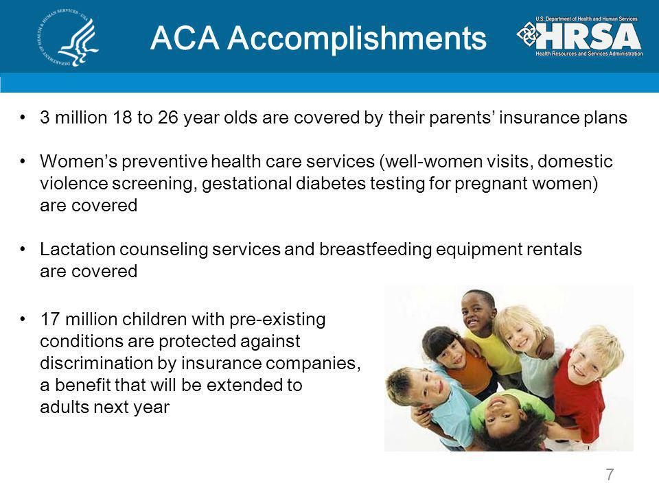 ACA Accomplishments 3 million 18 to 26 year olds are covered by their parents insurance plans Womens preventive health care services (well-women visits, domestic violence screening, gestational diabetes testing for pregnant women) are covered Lactation counseling services and breastfeeding equipment rentals are covered 17 million children with pre-existing conditions are protected against discrimination by insurance companies, a benefit that will be extended to adults next year 7