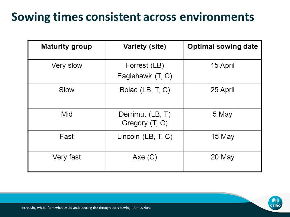 Sowing times consistent across environments Maturity groupVariety (site)Optimal sowing date Very slowForrest (LB) Eaglehawk (T, C) 15 April SlowBolac (LB, T, C)25 April MidDerrimut (LB, T) Gregory (T, C) 5 May FastLincoln (LB, T, C)15 May Very fastAxe (C)20 May Increasing whole-farm wheat yield and reducing risk through early sowing | James Hunt