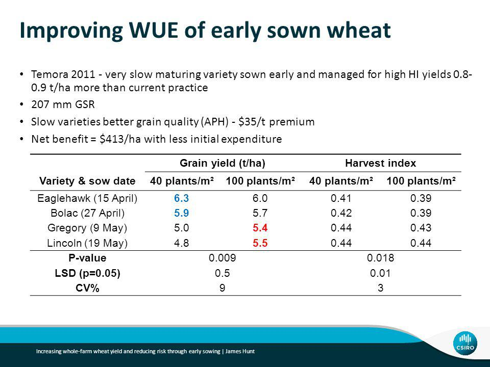 Improving WUE of early sown wheat Temora very slow maturing variety sown early and managed for high HI yields t/ha more than current practice 207 mm GSR Slow varieties better grain quality (APH) - $35/t premium Net benefit = $413/ha with less initial expenditure Grain yield (t/ha)Harvest index Variety & sow date40 plants/m²100 plants/m²40 plants/m²100 plants/m² Eaglehawk (15 April) Bolac (27 April) Gregory (9 May) Lincoln (19 May) P-value LSD (p=0.05) CV%93 Increasing whole-farm wheat yield and reducing risk through early sowing | James Hunt