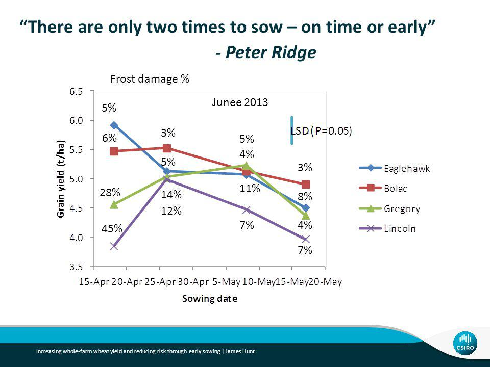 There are only two times to sow – on time or early - Peter Ridge Increasing whole-farm wheat yield and reducing risk through early sowing | James Hunt Junee % 6% 28% 45% 5% 3% 14% 12% 5% 4% 11% 7% 3% 8% 4% 7% Frost damage %