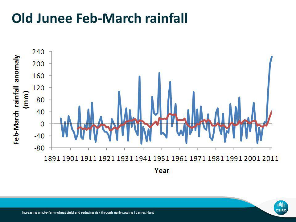 Old Junee Feb-March rainfall Increasing whole-farm wheat yield and reducing risk through early sowing | James Hunt