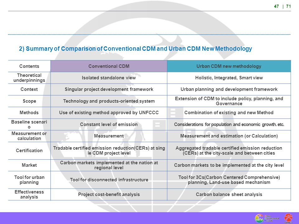 47 | 71 2) Summary of Comparison of Conventional CDM and Urban CDM New Methodology ContentsConventional CDMUrban CDM new methodology Theoretical under