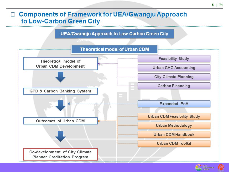 7.1 Conclusions Low-carbon green cities will have big investment opportunities in cities both in developing and developed countries such as social overhead capital (SOC).